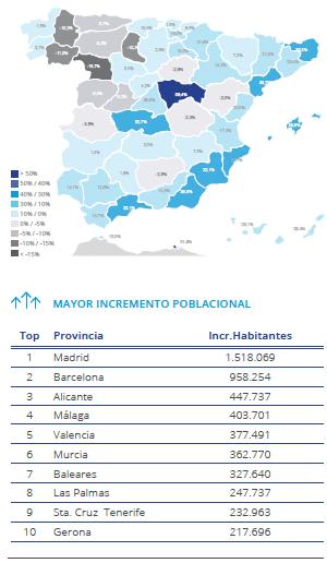 aumento poblacion Toni García CEO Millennial Inmobiliario